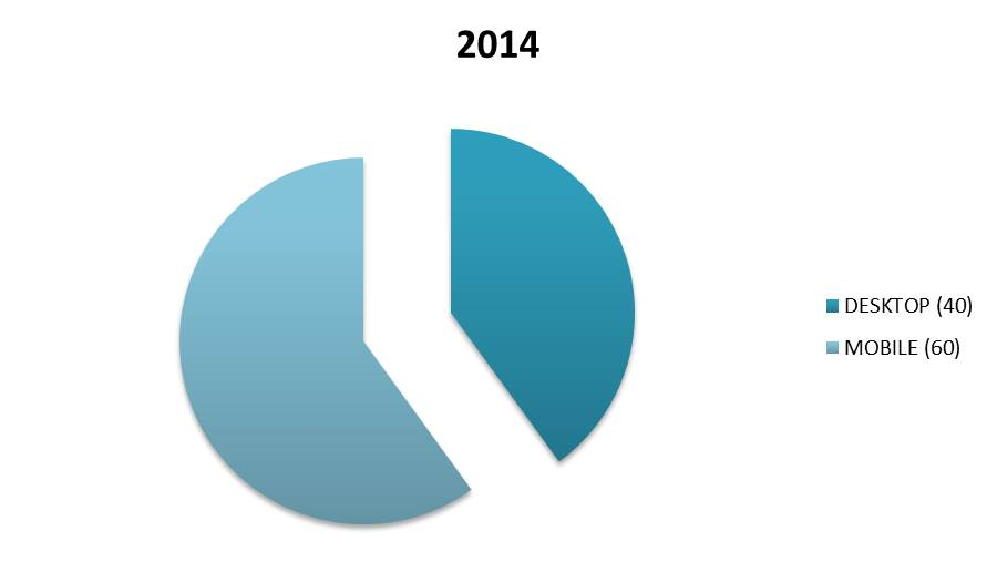 2014 desktop vs mobile